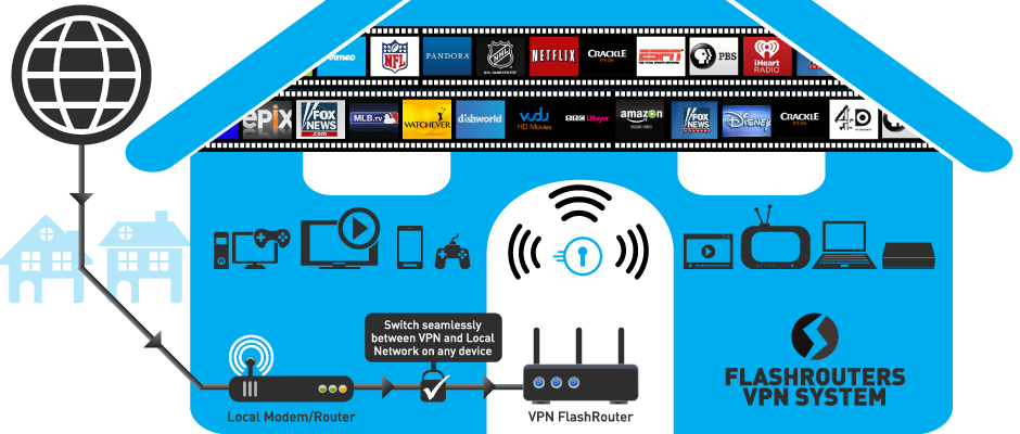 Illustrated: How a VPN Router Lets You Access Content Anywhere on Multiple Devices Simultaneously