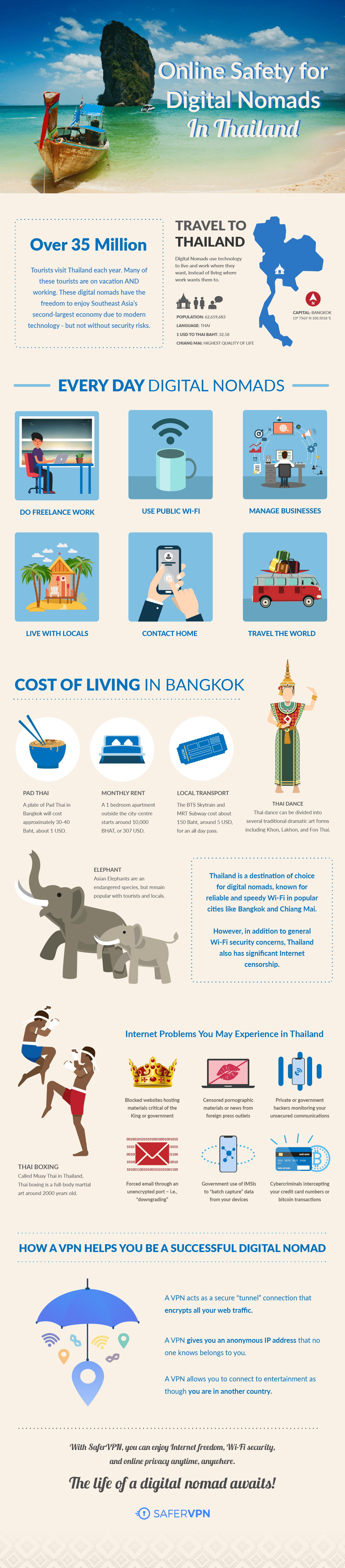 Infographic online safety digital nomads in Thailand